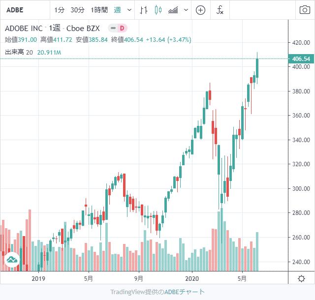 Adobe株価チャート