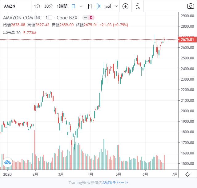 アマゾン株価チャート