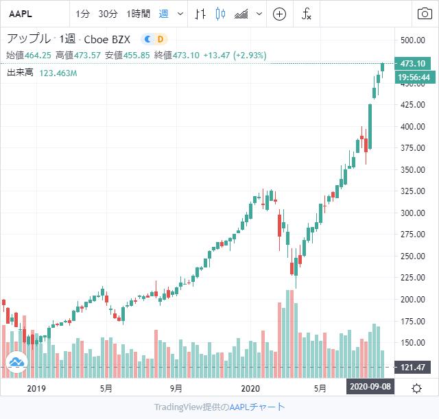 アップル株チャート