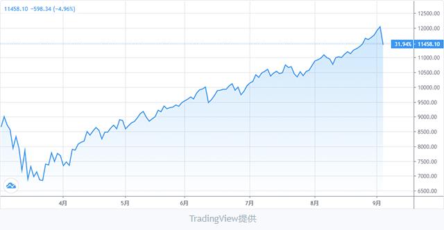 ナスダック総合指数チャート