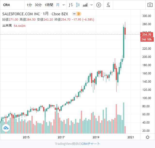 セールスフォース株チャート