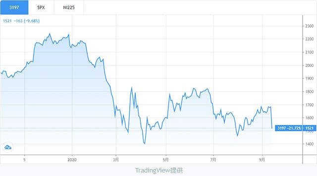 すかいらーくホールディングス株価チャート