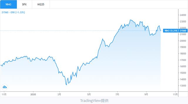 ニトリホールディングス株価チャート