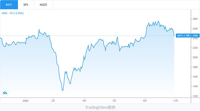 SBIホールディングス株チャート