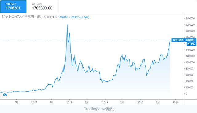 ビットコイン(BTC/JPY)チャート