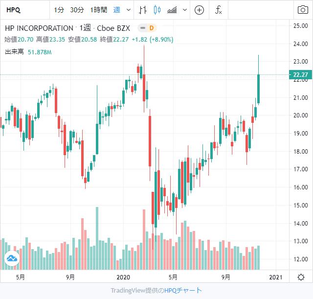 HP(ヒューレット・パッカード)株チャート