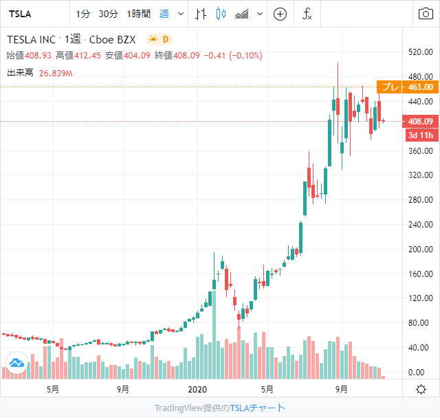 テスラ株チャート