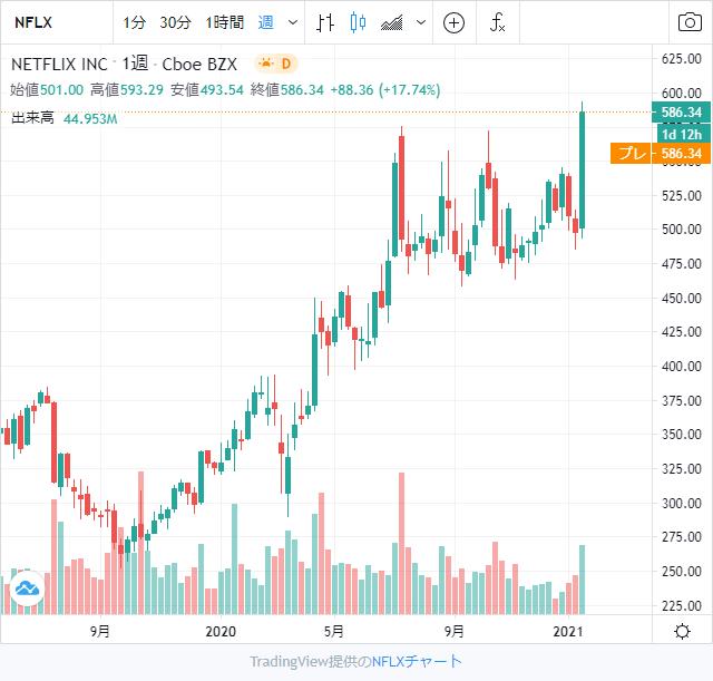 Netflix (ネットフリックス)株チャート