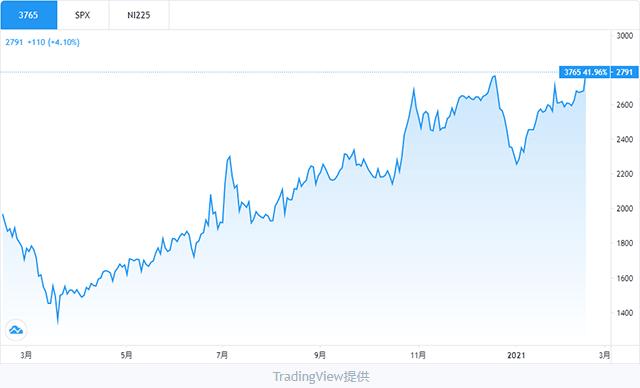 ガンホー株チャート
