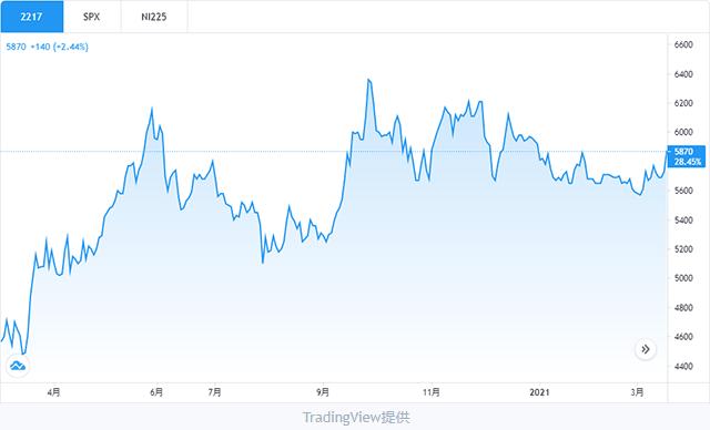 モロゾフ株チャート