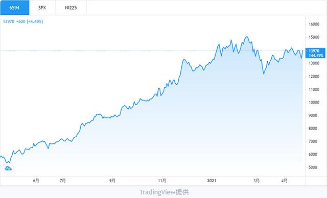 日本電産株チャート