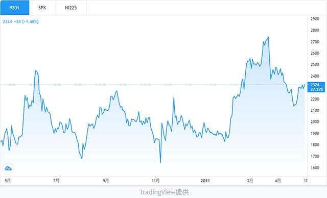日本航空株チャート