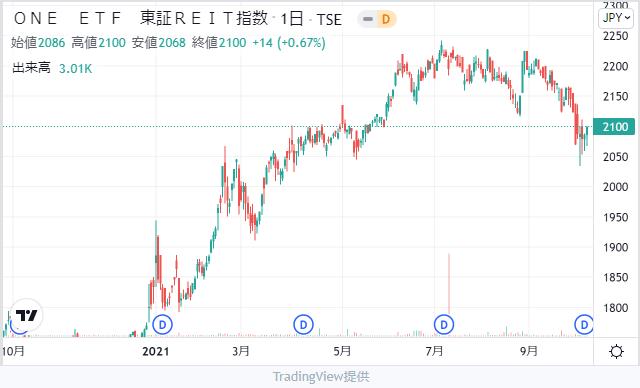 One ETF 東証REIT指数チャート