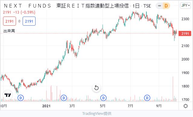 NEXT FUNDS 東証REIT指数連動型上場投信チャート
