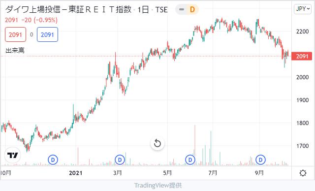 ダイワ上場投信-東証REIT指数チャート